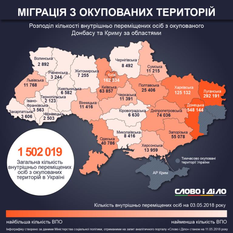 На Чернігівщині побільшало переселенців: мігранти тікають із Західної України, вибираючи Київ і схід
