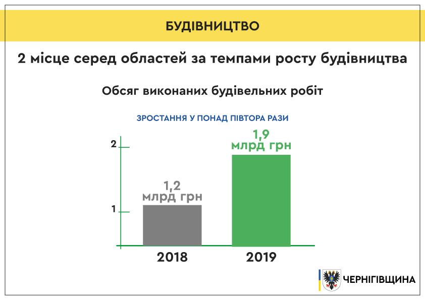 2020_01_27_budivnictvo