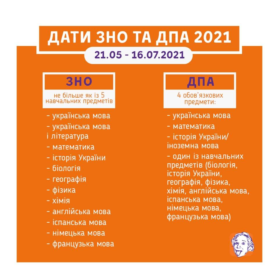 Стали відомі дати проведення ЗНО-2021 – ЧЕline |