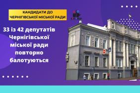 33 із 42 депутатів Чернігівської міської ради повторно балотуються