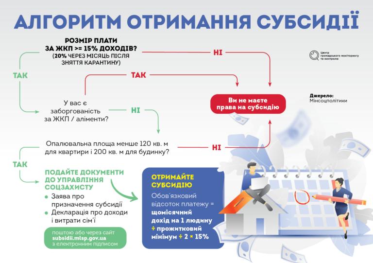 subsydii_ukr-768x541