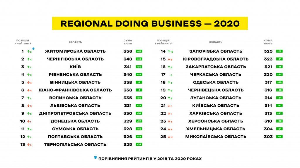 Regional-Doing-Business-2020-6-1024x575