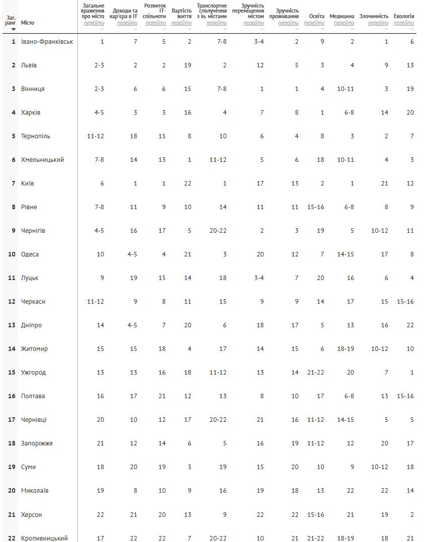 ratings-best-cities-2020-0_602cd2192eac1