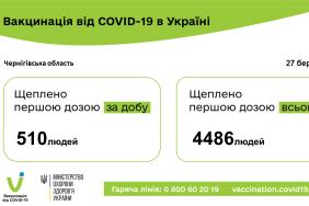 Вакцини 27.03.2021